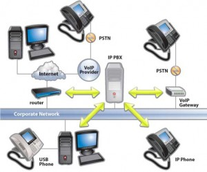 hk-software-free_ip-pbx-system-overview